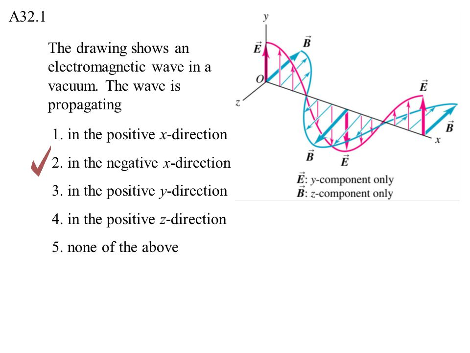 A32.1 The drawing shows an electromagnetic wave in a vacuum. The wave is propagating. 1. in the positive x-direction.