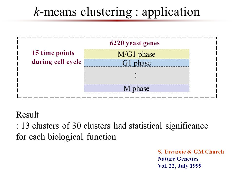k-means clustering : application