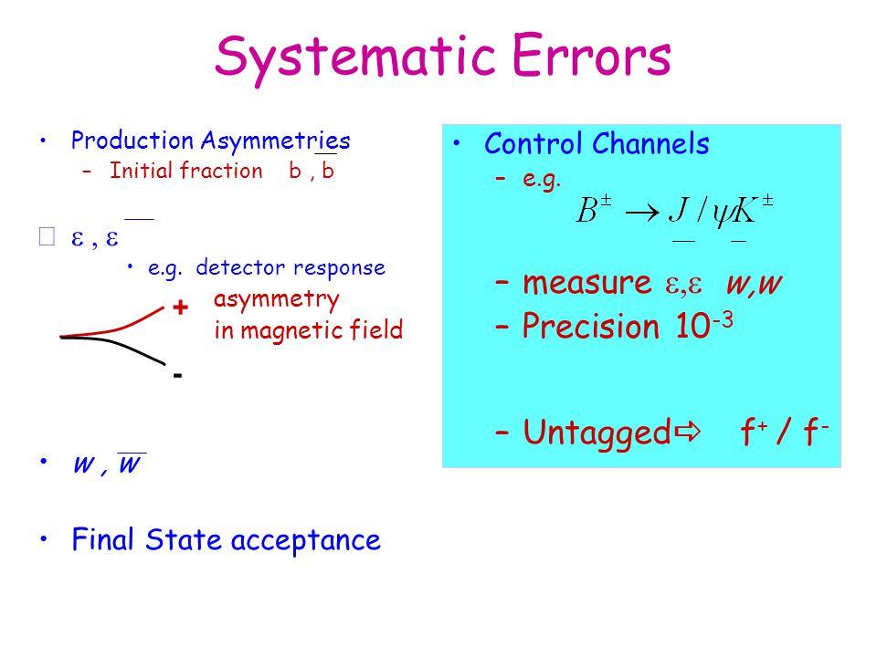 Systematic Errors measure e,e w,w Precision 10-3 Untaggeda f+ / f-