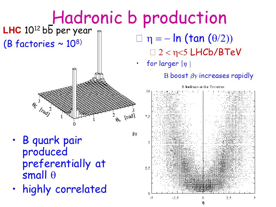 Hadronic b production h = - ln (tan (q/2))