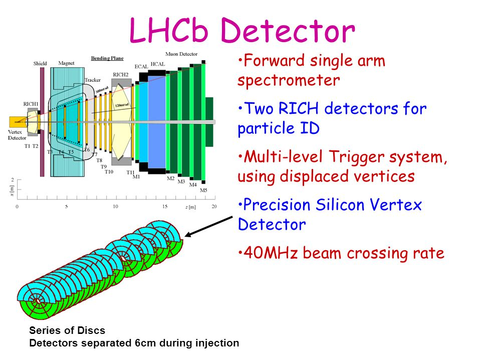 LHCb Detector Forward single arm spectrometer