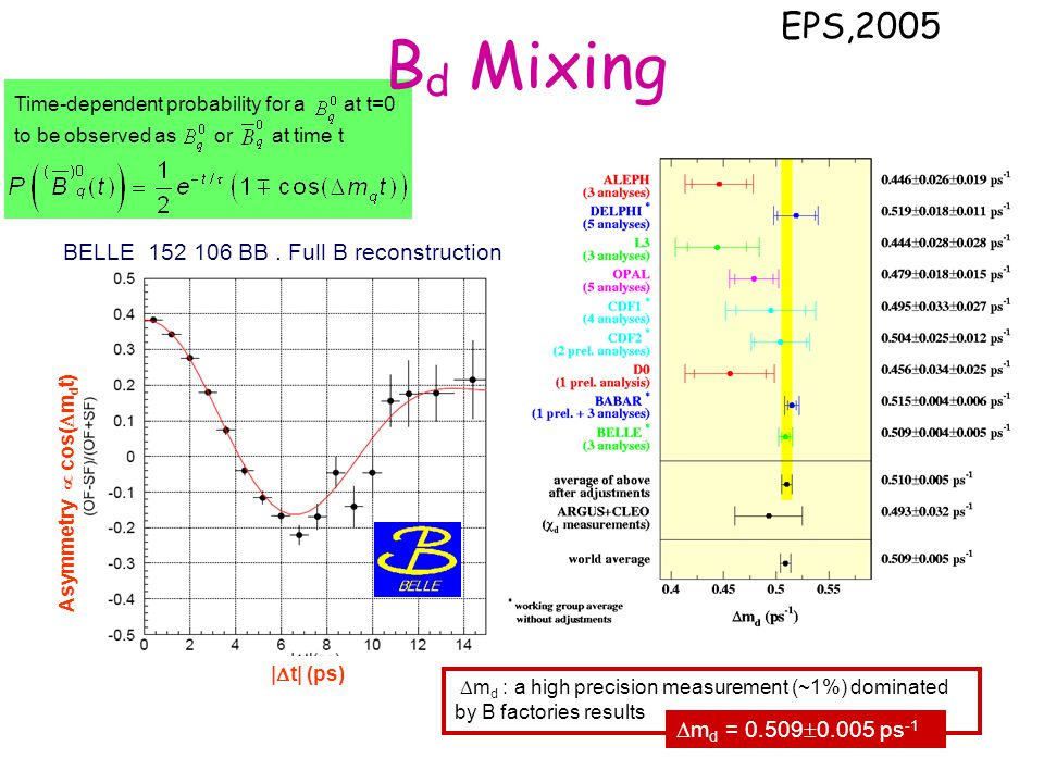 Bd Mixing EPS,2005 BELLE 152 106 BB . Full B reconstruction