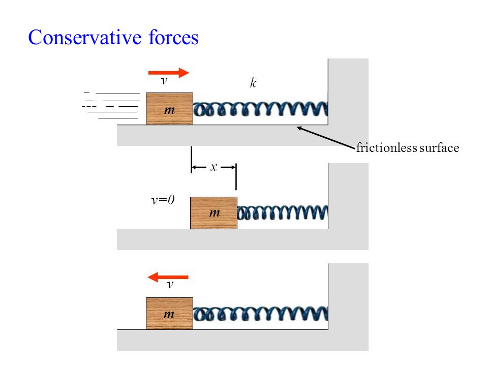 Conservative forces frictionless surface