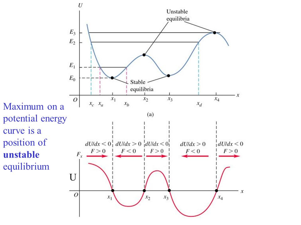 Maximum on a potential energy curve is a position of unstable equilibrium