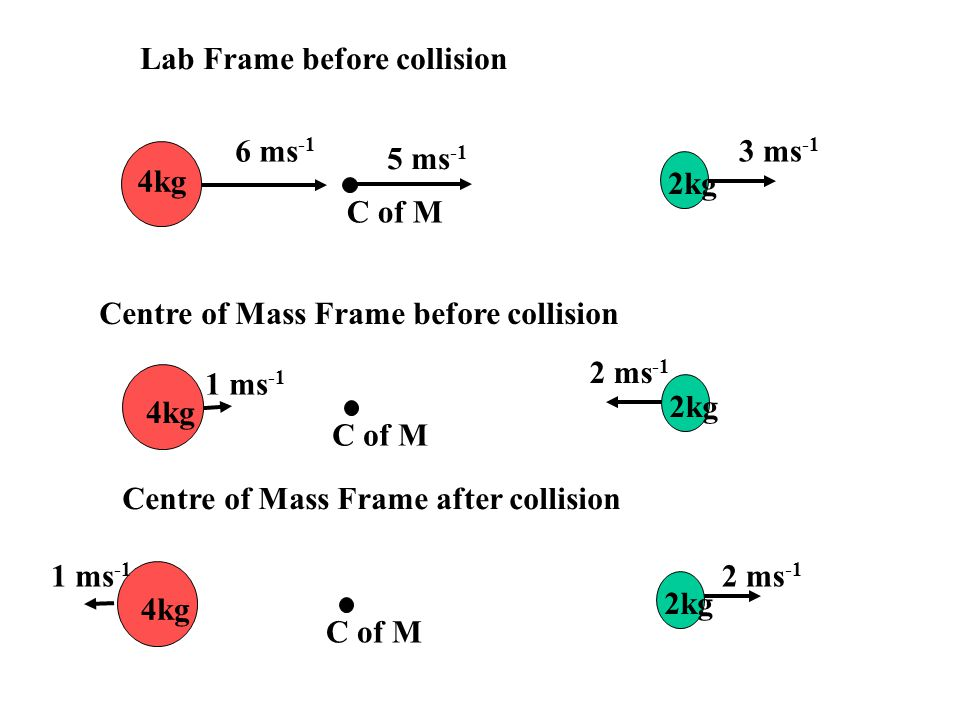 Lab Frame before collision
