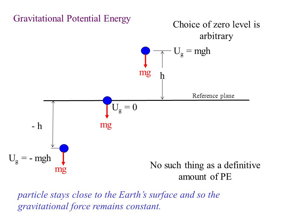 Gravitational Potential Energy Choice of zero level is arbitrary
