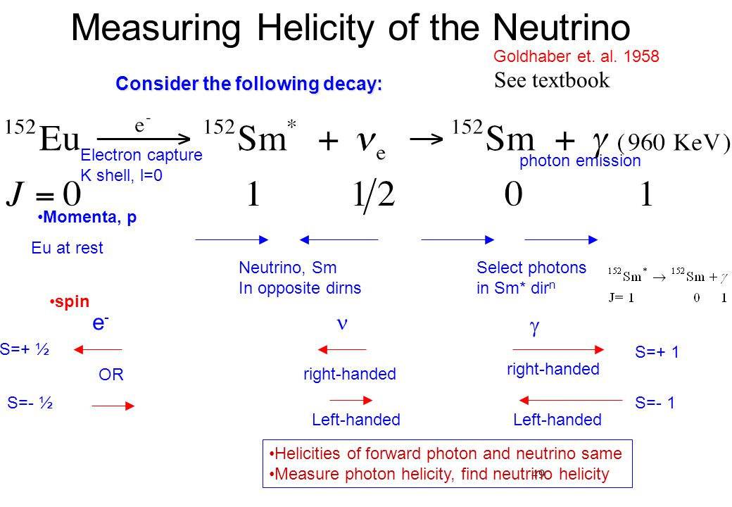 Measuring Helicity of the Neutrino