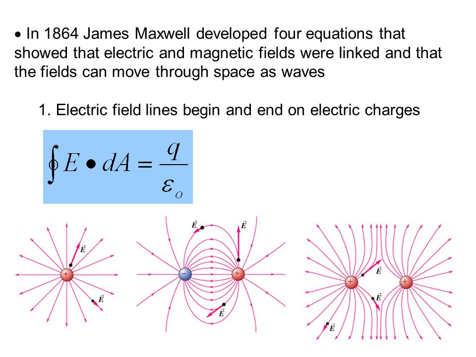 In 1864 James Maxwell developed four equations that showed that electric and magnetic fields were linked and that the fields can move through space as waves