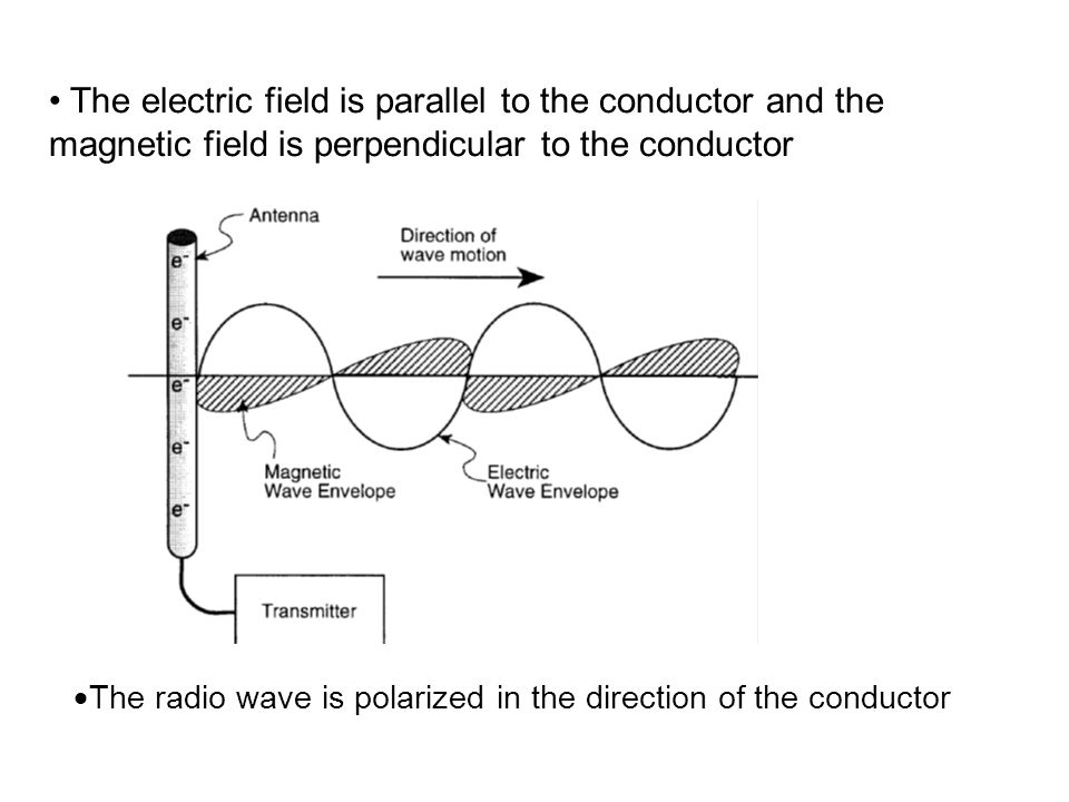 The electric field is parallel to the conductor and the magnetic field is perpendicular to the conductor