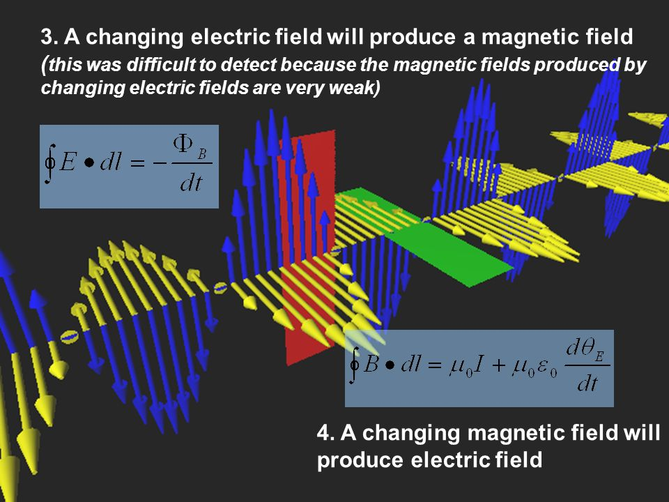 3. A changing electric field will produce a magnetic field (this was difficult to detect because the magnetic fields produced by changing electric fields are very weak)