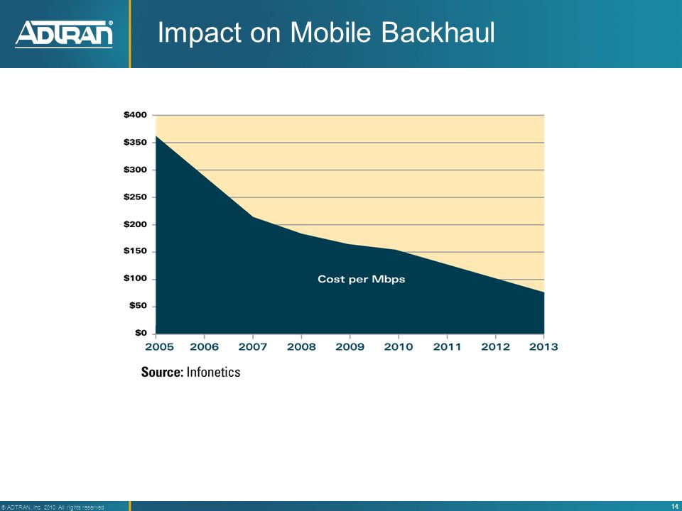 Impact on Mobile Backhaul