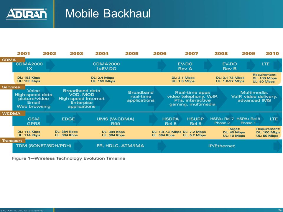 Mobile Backhaul
