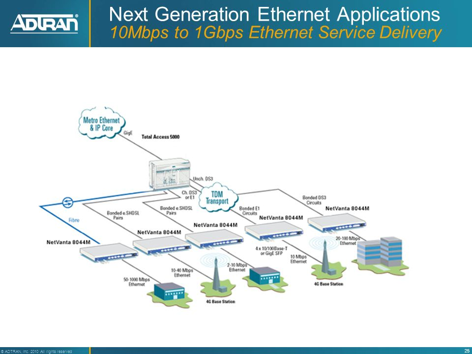 Next Generation Ethernet Applications 10Mbps to 1Gbps Ethernet Service Delivery