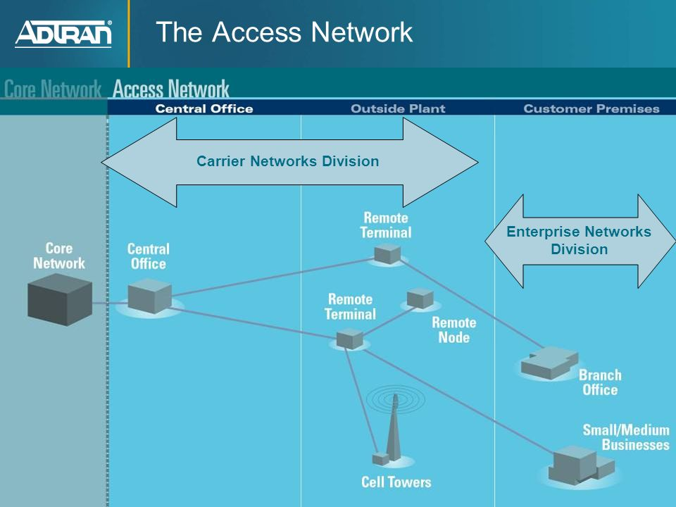 Carrier Networks Division Enterprise Networks Division