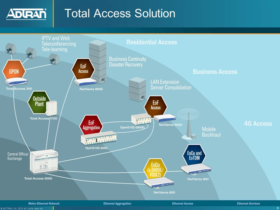 Total Access Solution