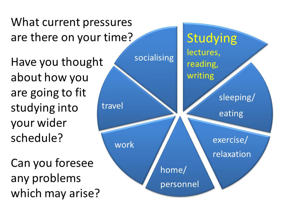 Studying lectures, What current pressures are there on your time