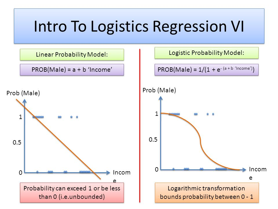 Intro To Logistics Regression VI