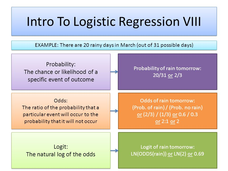Intro To Logistic Regression VIII