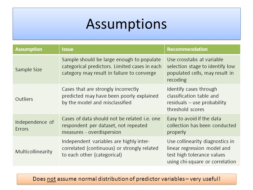 Assumptions Assumption. Issue. Recommendation. Sample Size.