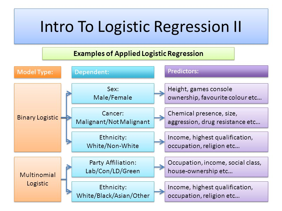 Intro To Logistic Regression II