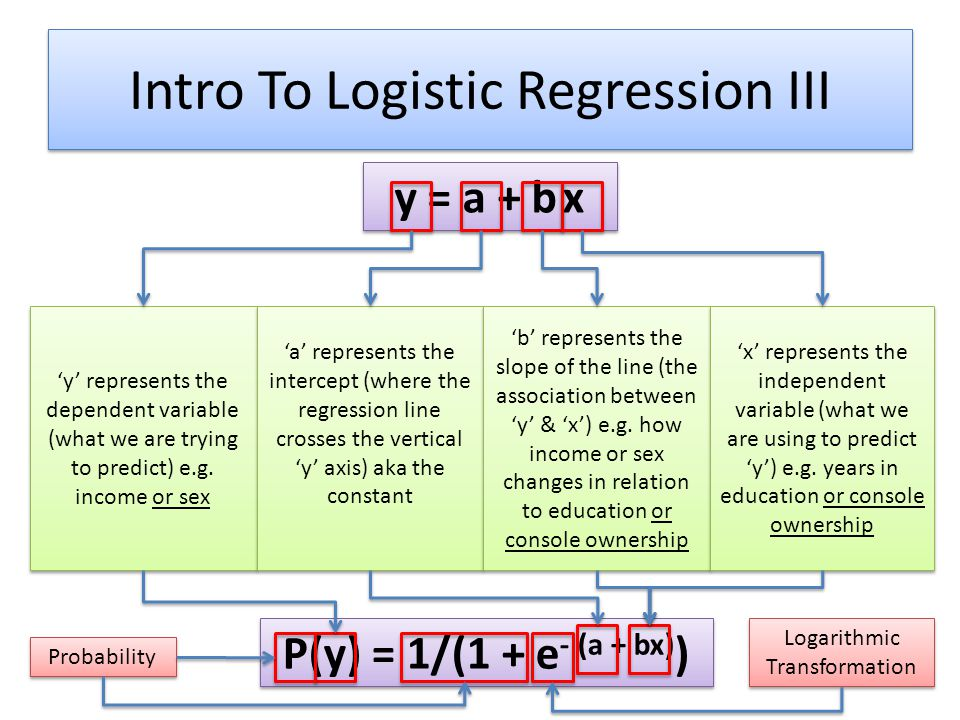 Intro To Logistic Regression III