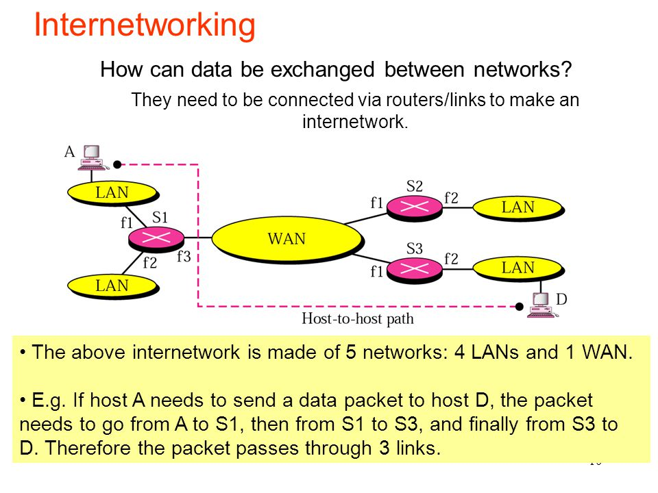 They need to be connected via routers/links to make an internetwork.