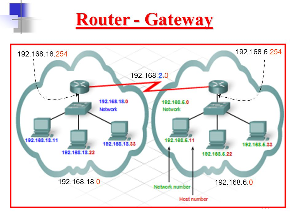 Router - Gateway 192.168.6.254 192.168.18.254 192.168.2.0 192.168.18.0 192.168.6.0