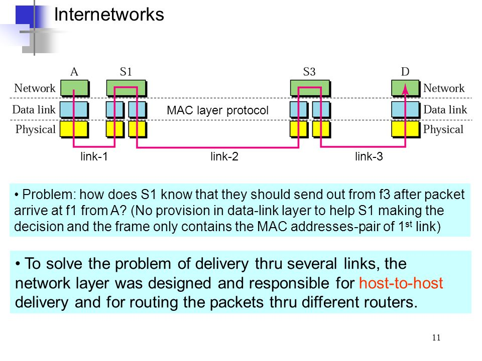 Internetworks MAC layer protocol. link-1 link-2 link-3.