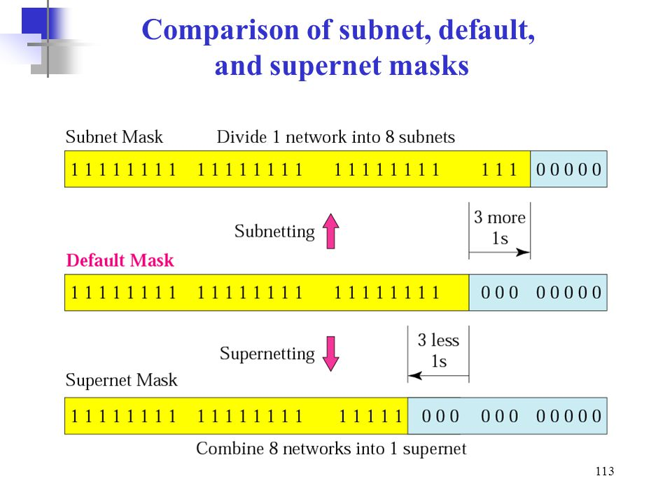 Comparison of subnet, default,