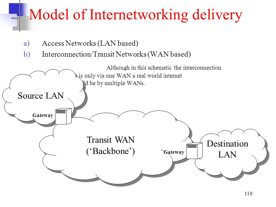 Model of Internetworking delivery