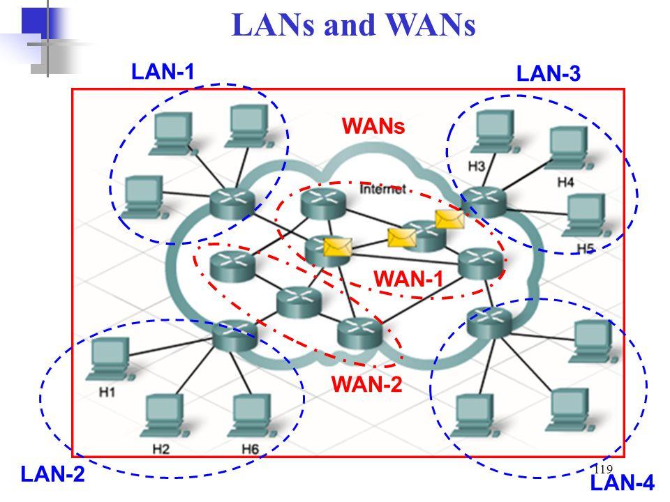 LANs and WANs LAN-1 LAN-3 WANs WAN-1 WAN-2 LAN-2 LAN-4