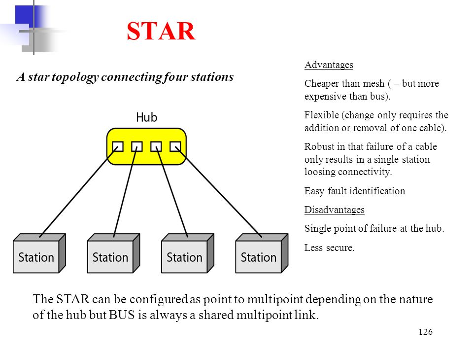 STAR A star topology connecting four stations