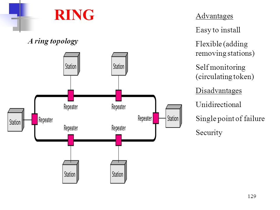 RING Advantages Easy to install Flexible (adding removing stations)