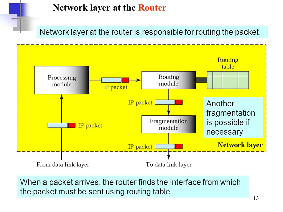 Network layer at the Router