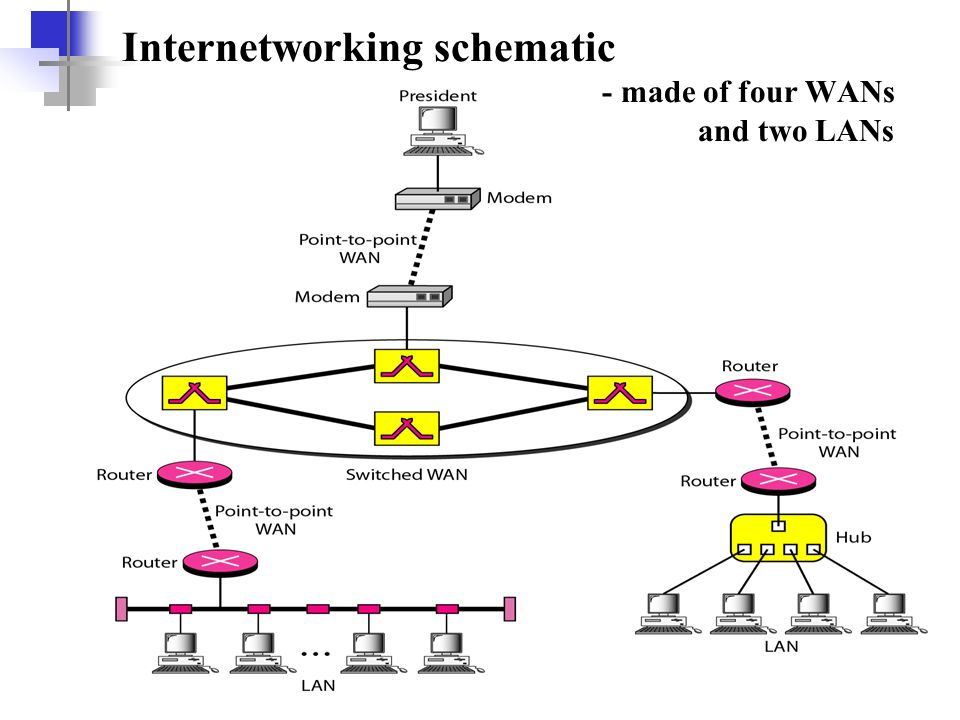 Internetworking schematic - made of four WANs and two LANs