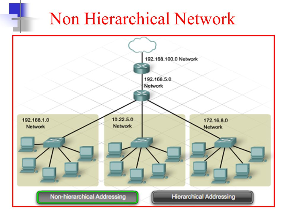 Non Hierarchical Network