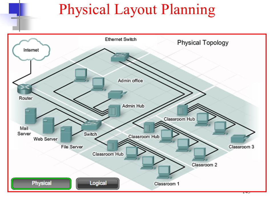 Physical Layout Planning
