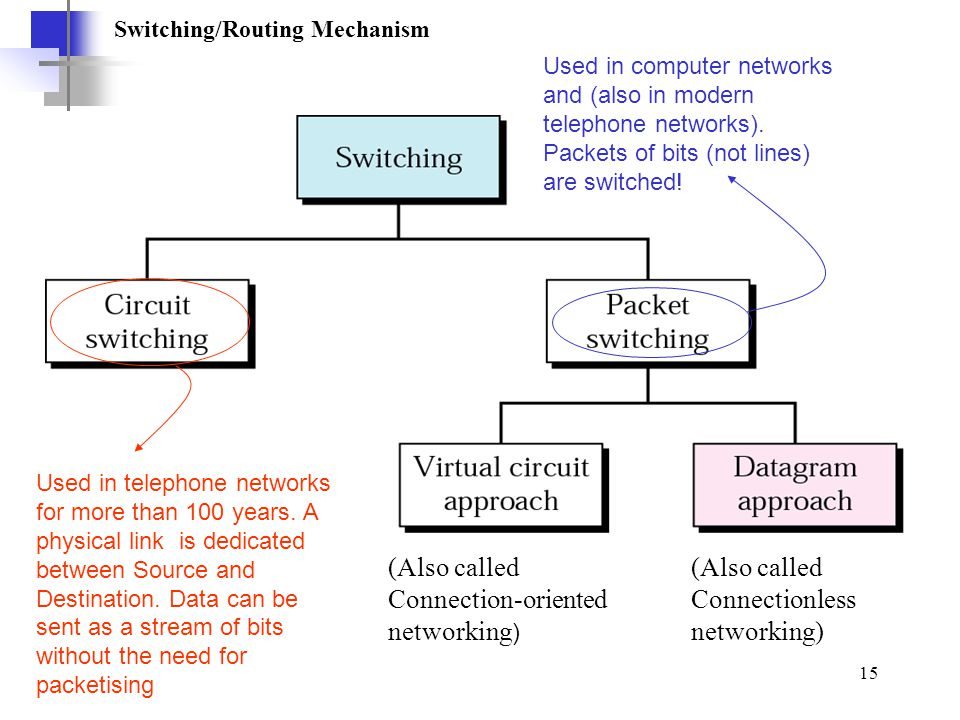(Also called Connection-oriented networking)