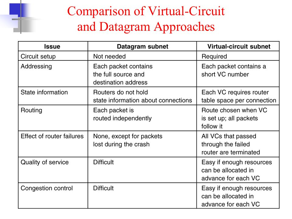 Comparison of Virtual-Circuit and Datagram Approaches