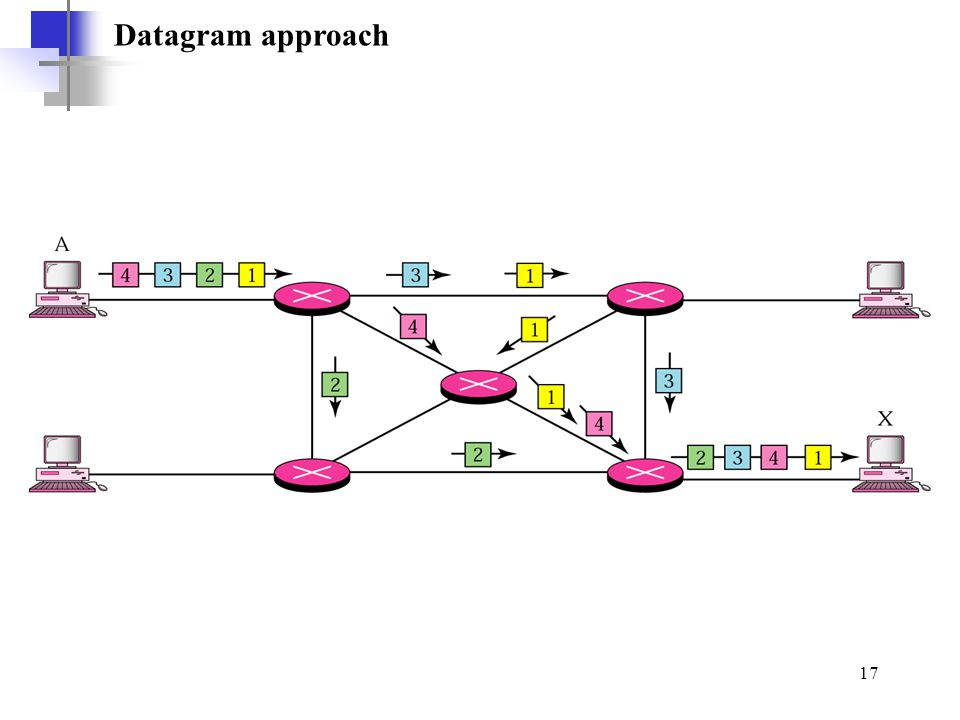 Datagram approach