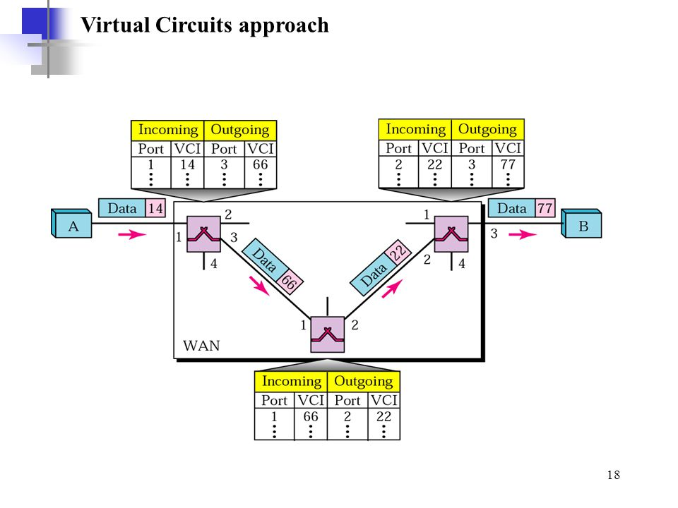 Virtual Circuits approach