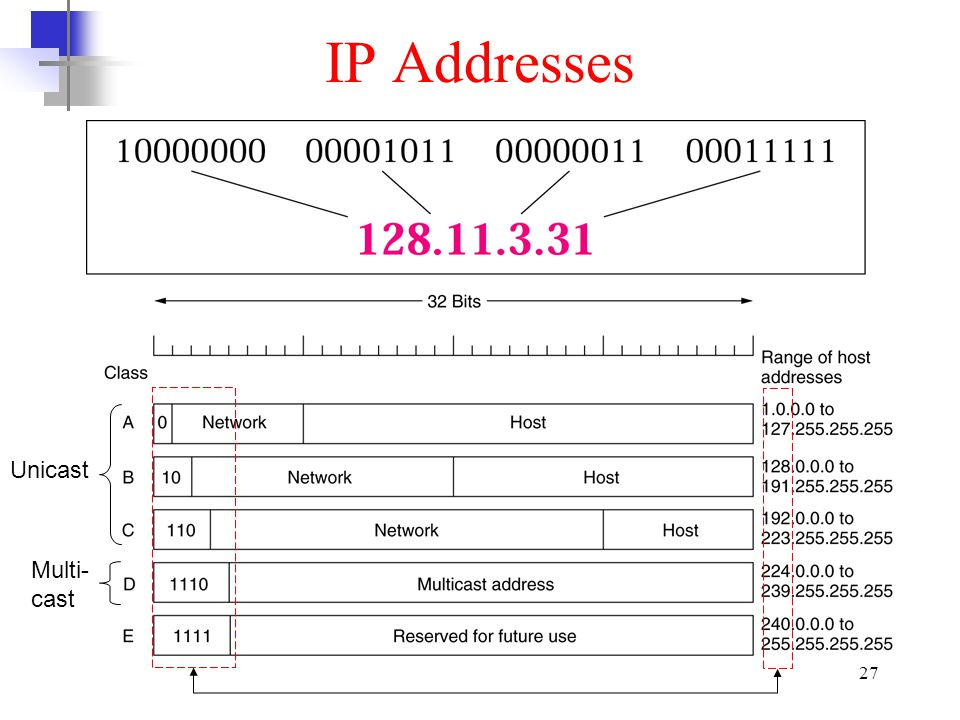 IP Addresses Unicast Multi-cast