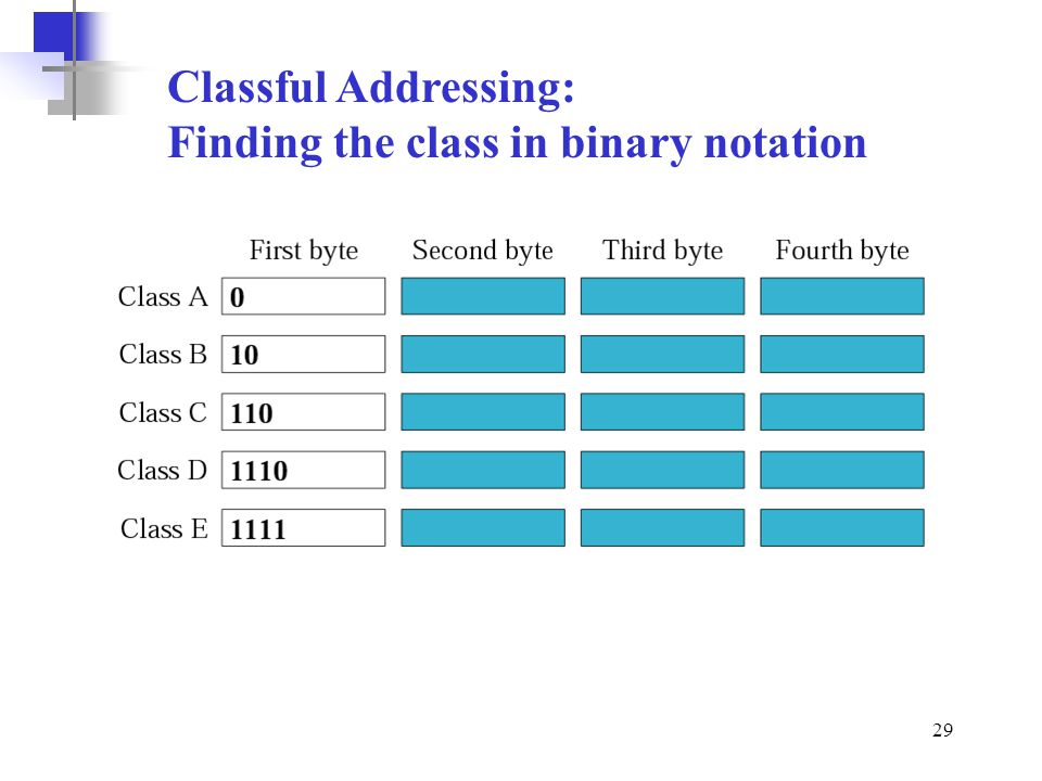 Classful Addressing: Finding the class in binary notation