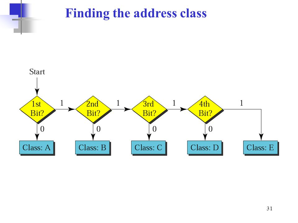 Finding the address class