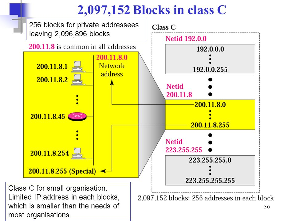 2,097,152 Blocks in class C 256 blocks for private addressees leaving 2,096,896 blocks.