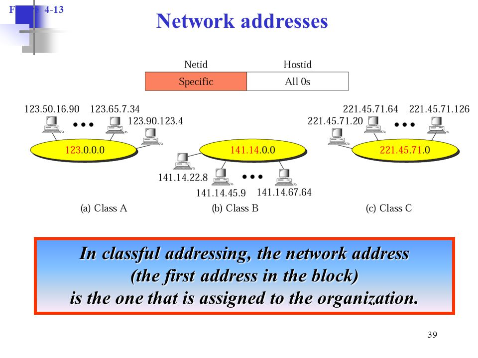 Figure 4-13 Network addresses.