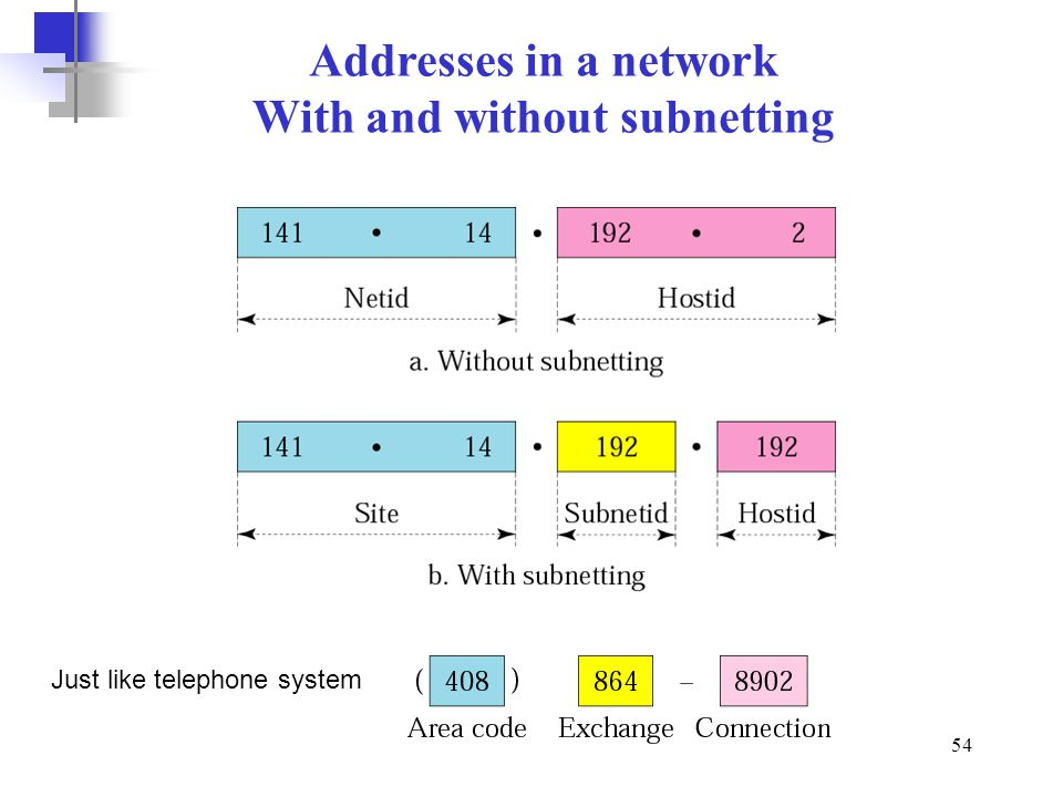 With and without subnetting