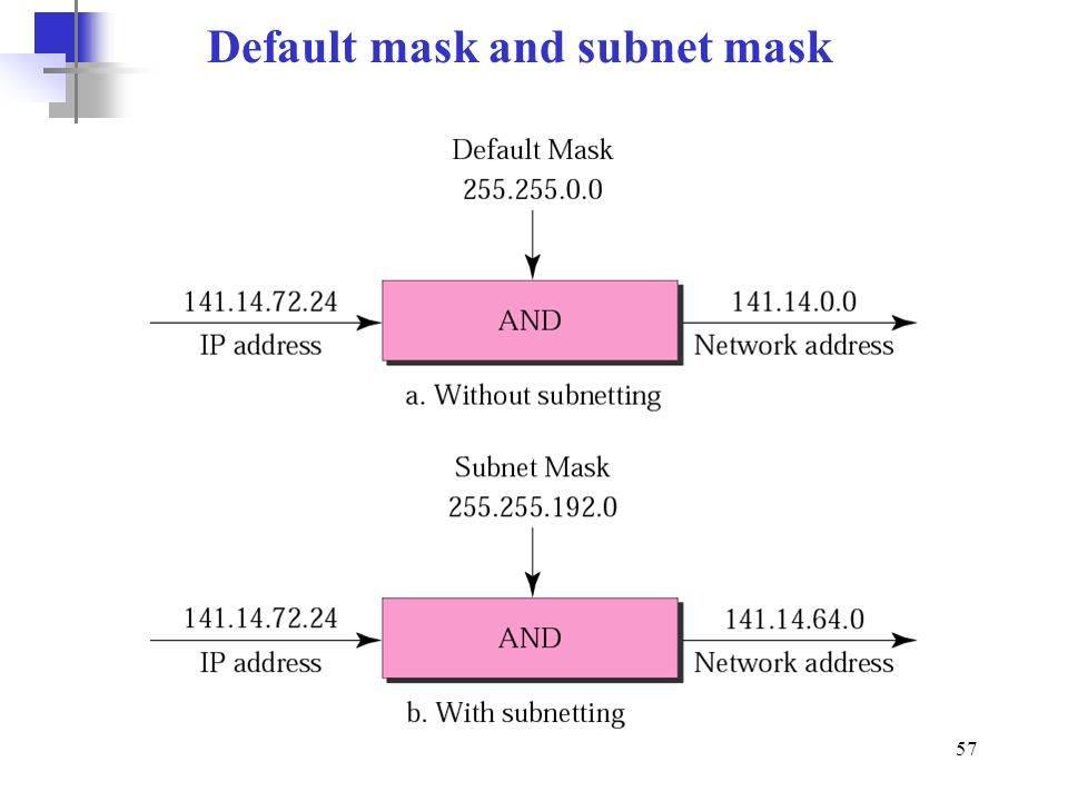 Default mask and subnet mask