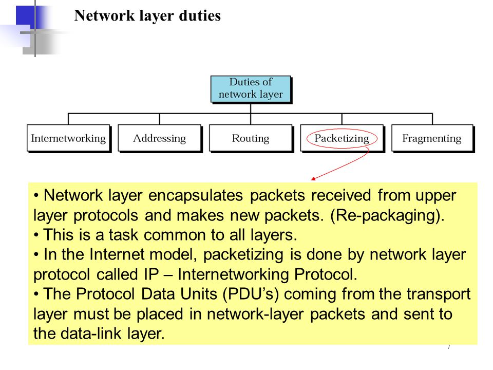 Network layer duties Network layer encapsulates packets received from upper layer protocols and makes new packets. (Re-packaging).
