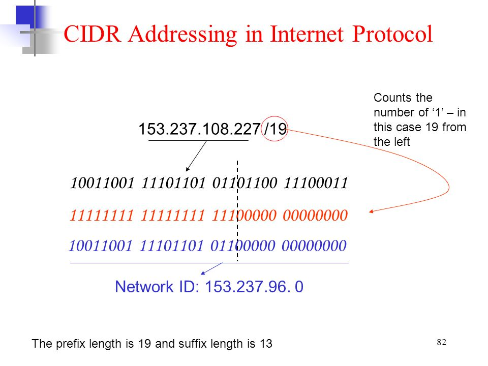 CIDR Addressing in Internet Protocol